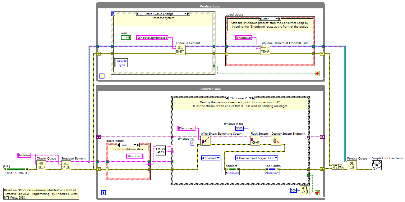LabVIEW PC block diagram: producer-loop contains event structure and guard  clause; consumer