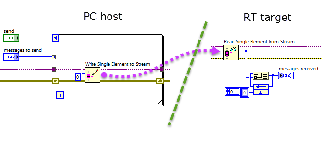 labview rt block diagram snippet: pc writes one element to a network stream  channel,