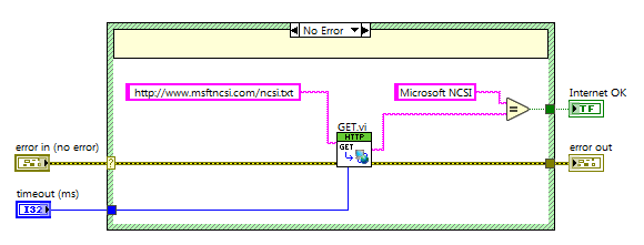Check internet access http method labview rt block diagram attempt to open an http connection to the microsoft network connectivity publicscrutiny Choice Image