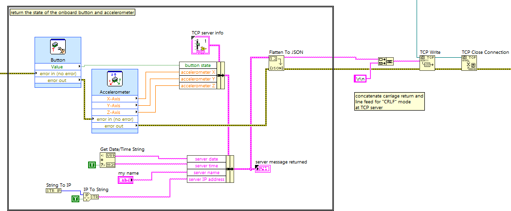 labview rt block diagram snippet: read the onboard accelerometer and  pushbutton, convert to json