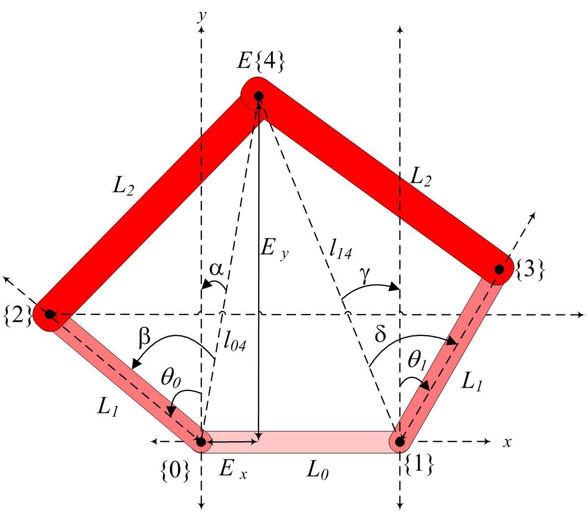inverse kinematics national instruments