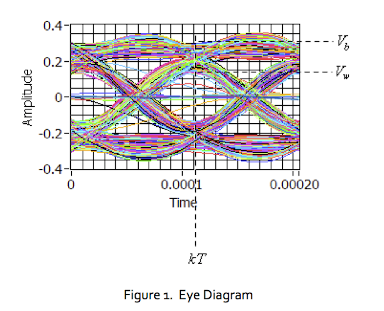 Lab 10 the eye diagram national instruments in this lab project students will examine how the eye diagram changes when intersymbol interference isi is present in the communication channel ccuart Image collections