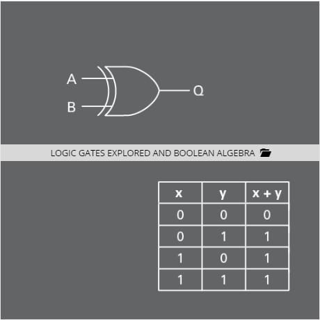 Logic Gates Explored and Boolean Algebra - National Instruments