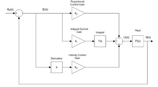 Lab 3 qualitative pid control national instruments block diagram of pid control ccuart Images