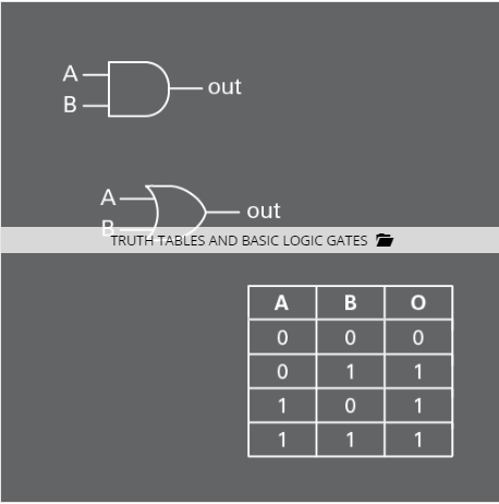 Truth Tables and Basic Logic Gates - National Instruments