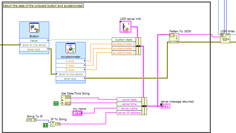 Udp client server labview rt block diagram snippet read the onboard accelerometer and pushbutton convert to json ccuart Image collections