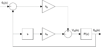DC Motor Position Control - National Instruments