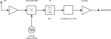 block diagram of a superheterodyne receiver